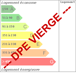 Diagramme de la Performance Energétique